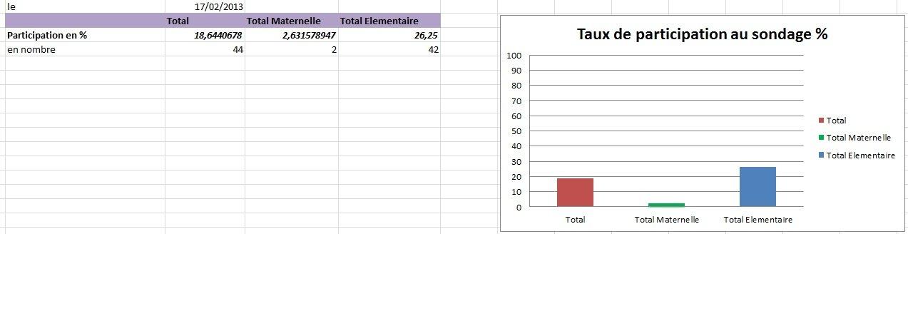 Les premiers résultats de l'enquête des Parents d'élèves le 17/02/2013 Ecole Picasso 2013-02-17-participation1