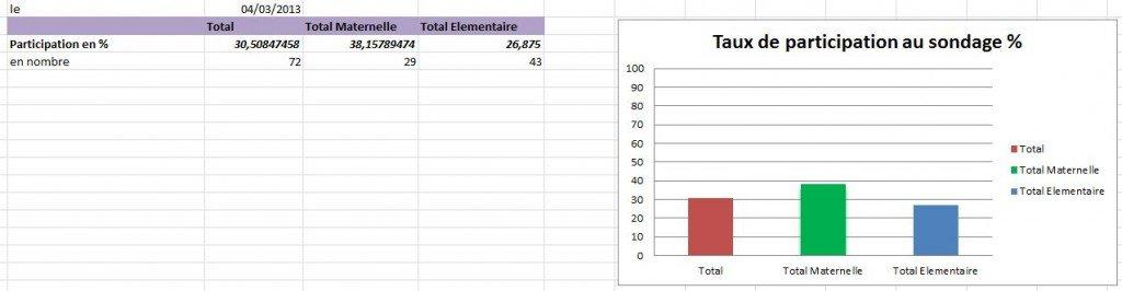 Mises à jours des résultats du sondage le 04/03/2013 2013-03-04-participation-sondage1